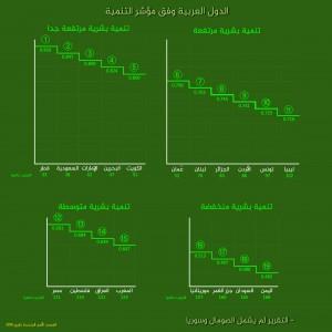 تقرير : قطر الأولى عربيا و المغرب في المرتبة 15